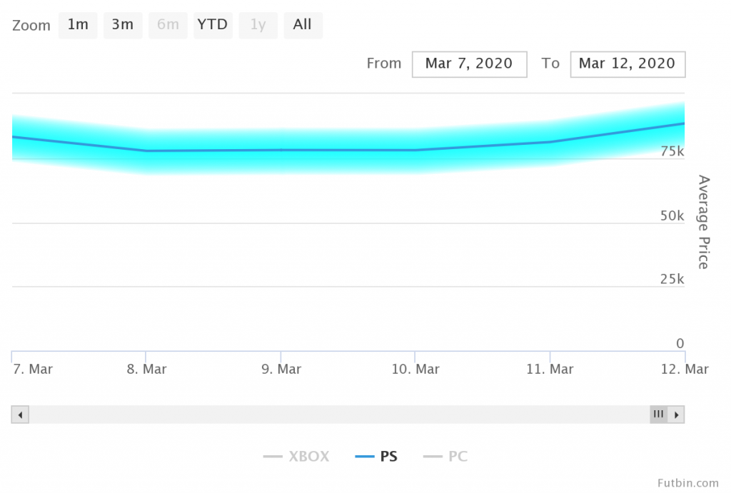 Mane price chart