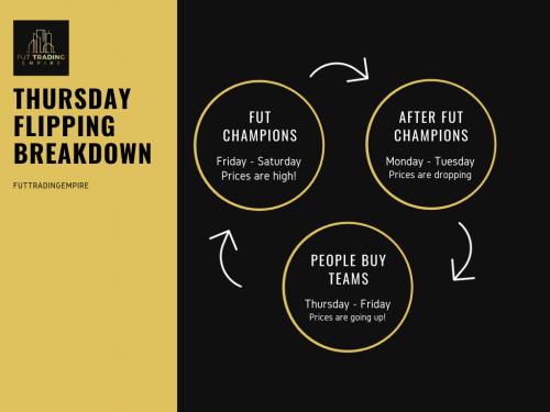 Thursday flipping breakdown